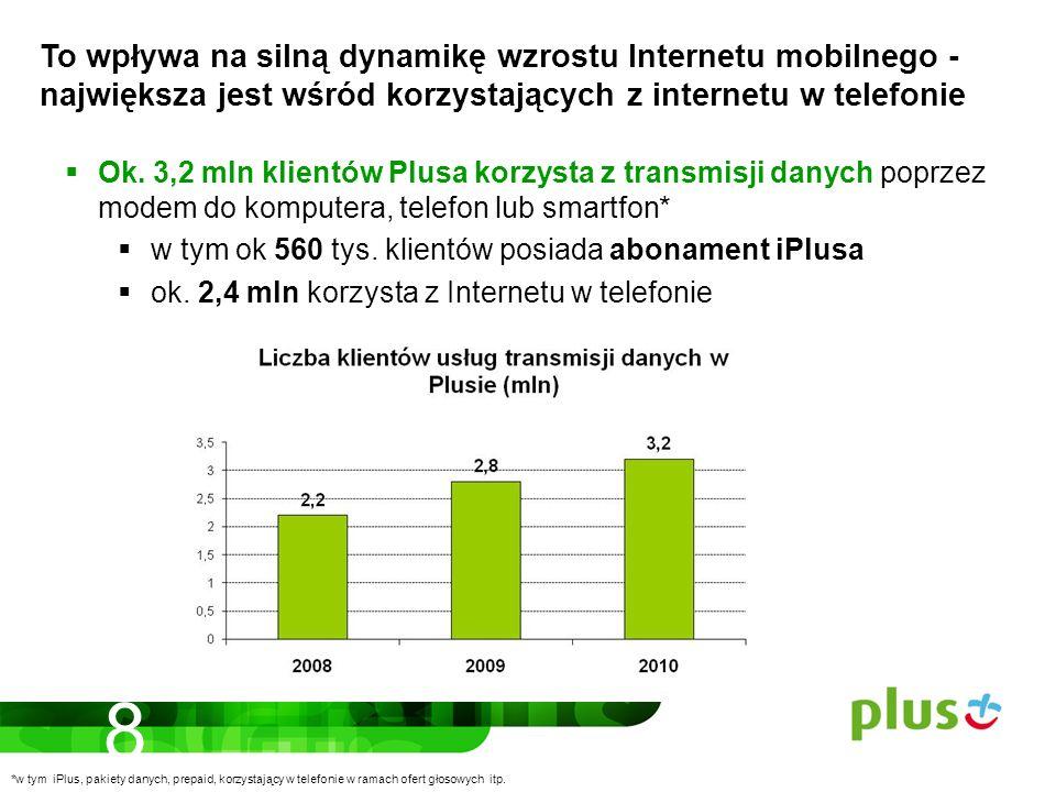 Ok. 3,2 mln klientów Plusa korzysta z transmisji danych poprzez modem do komputera, telefon lub smartfon* w tym ok 560 tys. klientów posiada abonament