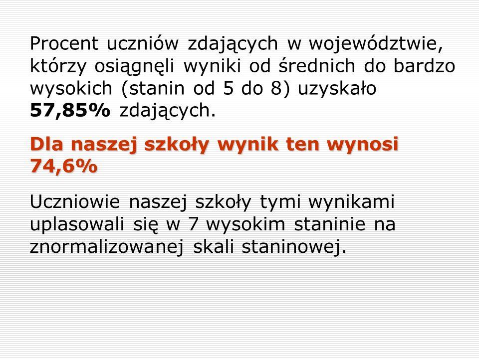 Procent uczniów zdających w województwie, którzy osiągnęli wyniki od średnich do bardzo wysokich (stanin od 5 do 8) uzyskało 57,85% zdających. Dla nas