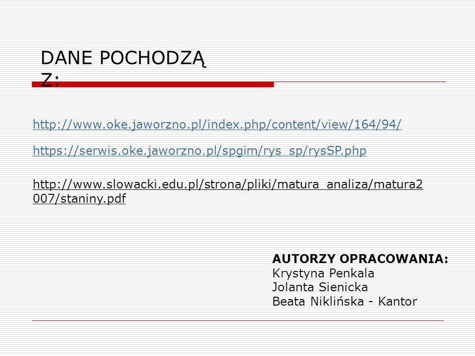 DANE POCHODZĄ Z: http://www.oke.jaworzno.pl/index.php/content/view/164/94/ https://serwis.oke.jaworzno.pl/spgim/rys_sp/rysSP.php AUTORZY OPRACOWANIA: