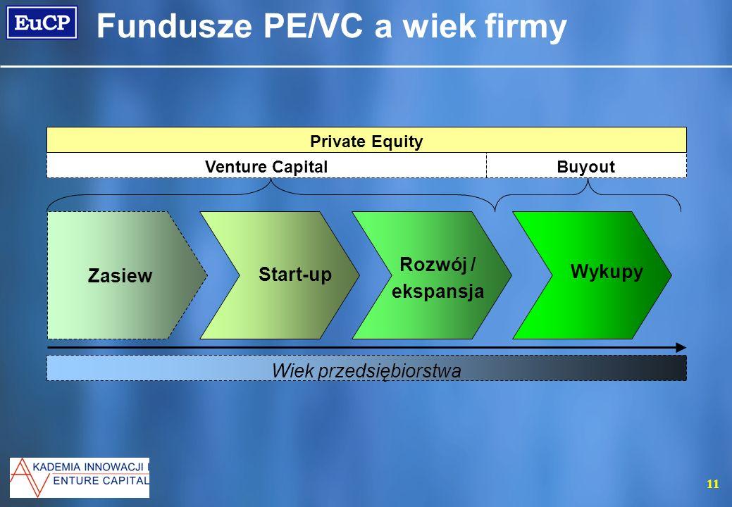11 Fundusze PE/VC a wiek firmy Start-up Rozwój / ekspansja Wykupy Zasiew Venture CapitalBuyout Private Equity Wiek przedsiębiorstwa