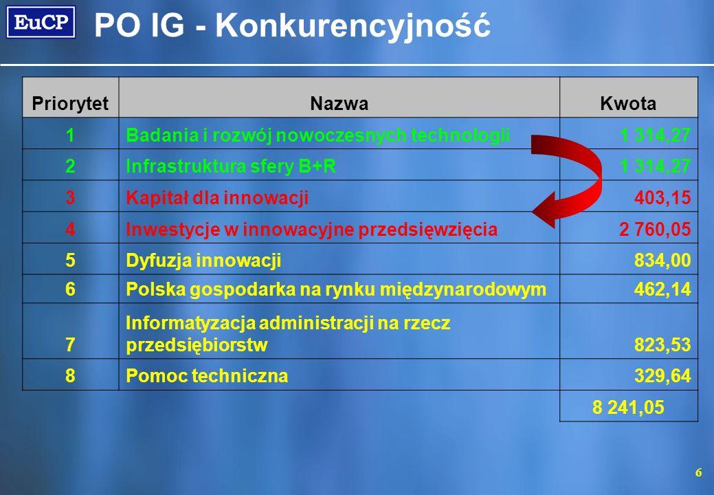 6 PO IG - Konkurencyjność PriorytetNazwaKwota 1Badania i rozwój nowoczesnych technologii1 314,27 2Infrastruktura sfery B+R1 314,27 3Kapitał dla innowa