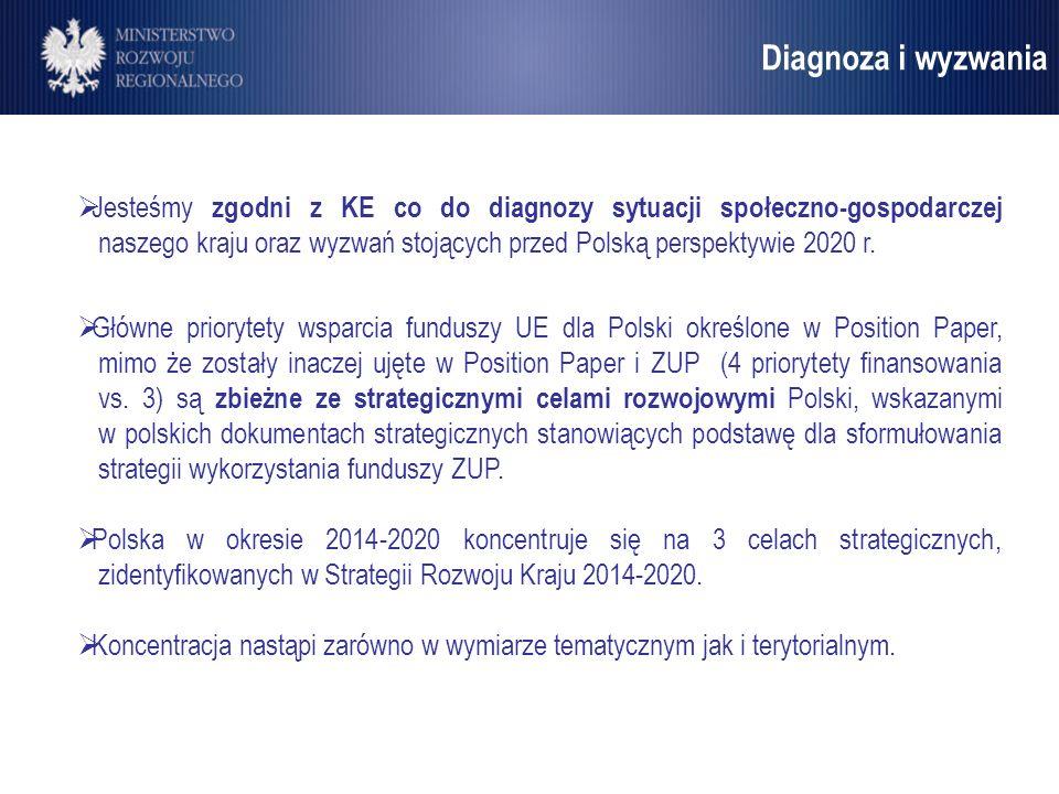 Umowa Partnerstwa Jesteśmy zgodni z KE co do diagnozy sytuacji społeczno-gospodarczej naszego kraju oraz wyzwań stojących przed Polską perspektywie 20