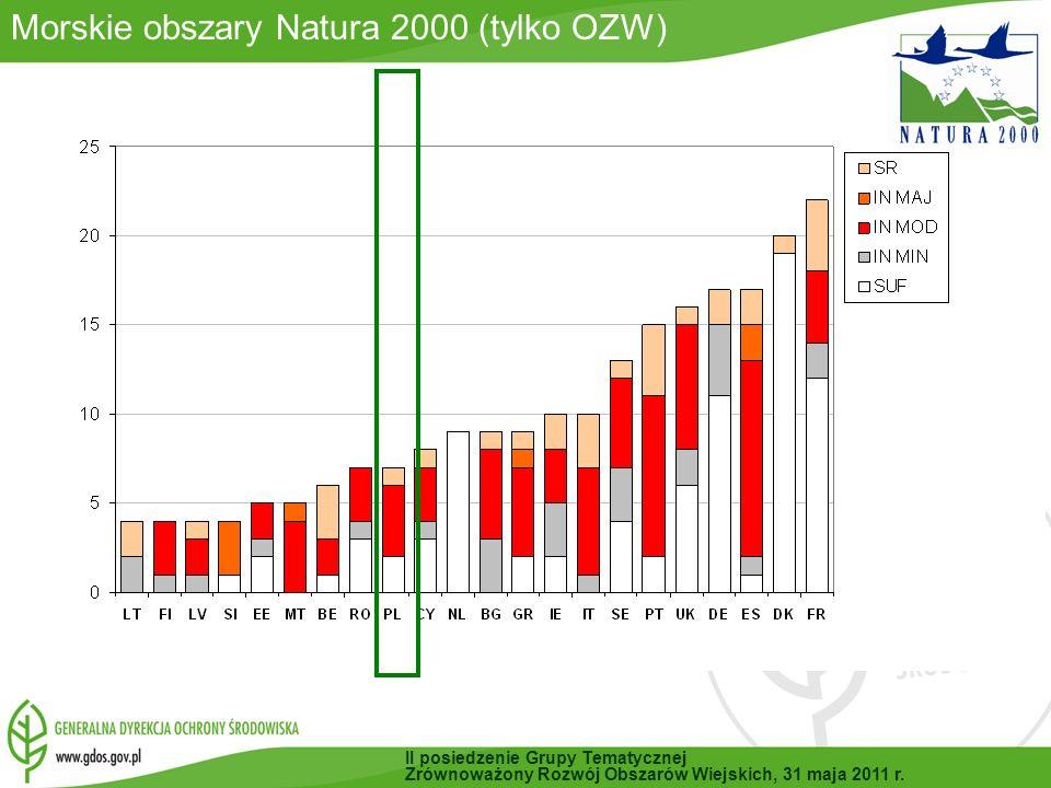 Aktualny zasięg obszarów Natura 2000 w Europie Całkowita liczba obszarów Natura 2000 w UE-27: 26 078 obszarów Całkowita powierzchnia pokrycia: 949 995 km² powierzchnia lądowa: 751 369 km² powierzchnia morska: 198 627 km² 17,5 % powierzchni lądowej UE pokrywa sieć obszarów Natura 2000 (tyle co DE+FR+DK) II posiedzenie Grupy Tematycznej Zrównoważony Rozwój Obszarów Wiejskich, 31 maja 2011 r.