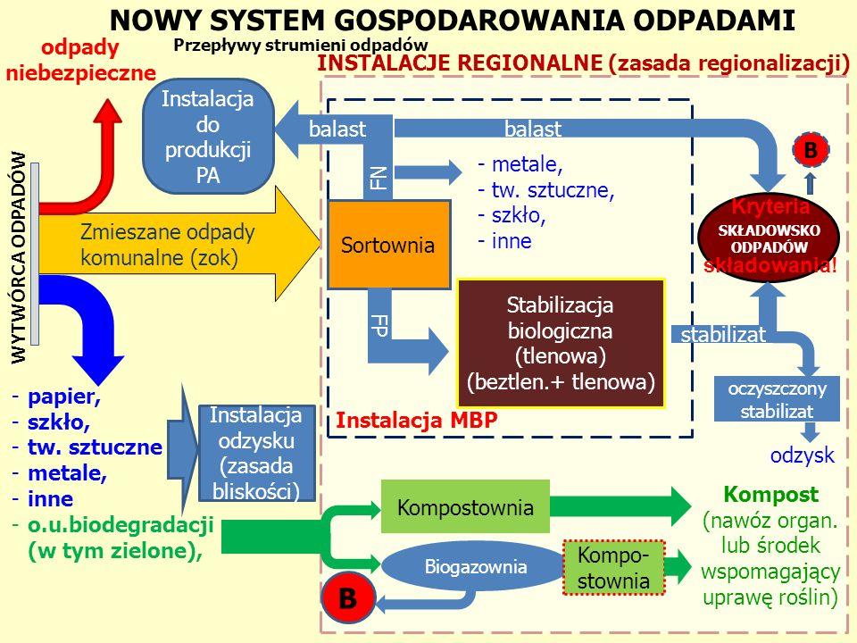Proponowany podział województwa na regiony gospodarki odpadami komunalnymi: Region I, Region II, Region III, Region IV.