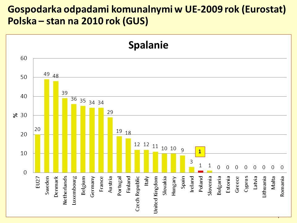 73 Gospodarka odpadami komunalnymi w UE-2009 rok (Eurostat) Polska – stan na 2010 rok (GUS)