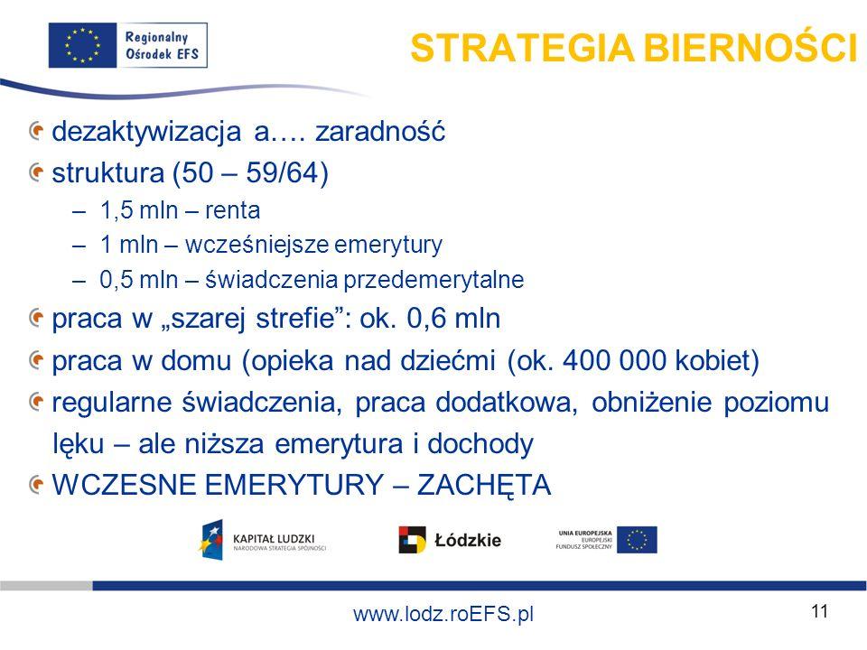 Szkolenie współfinansowane ze środków Unii Europejskiej w ramach Europejskiego Funduszu Społecznego www.lodz.roEFS.pl 11 STRATEGIA BIERNOŚCI dezaktywi