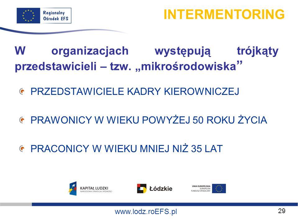 www.miasto.roEFS.pl www.lodz.roEFS.pl W organizacjach występują trójkąty przedstawicieli – tzw. mikrośrodowiska PRZEDSTAWICIELE KADRY KIEROWNICZEJ PRA