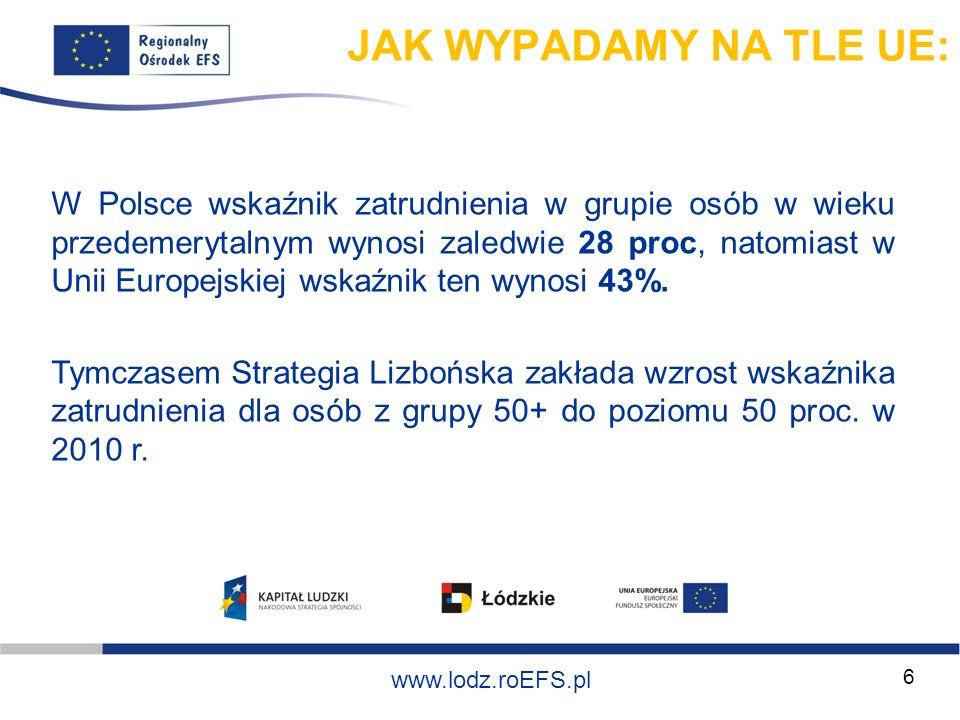 Szkolenie współfinansowane ze środków Unii Europejskiej w ramach Europejskiego Funduszu Społecznego www.lodz.roEFS.pl 7 DEZAKTYWIZACJA 1970 – 2000 (zmiany wskaźnika zatrudnienia) Francja z 73% do 39% Holandia z 82% do 62% Portugalia z 83% do 52% Niemcy z 79% do 49% Polska – dezaktywizacja transformacyjna wczesne emerytury renty świadczenia przedemerytalne Polska 2007/13 50+ potrzebni na rynku pracy