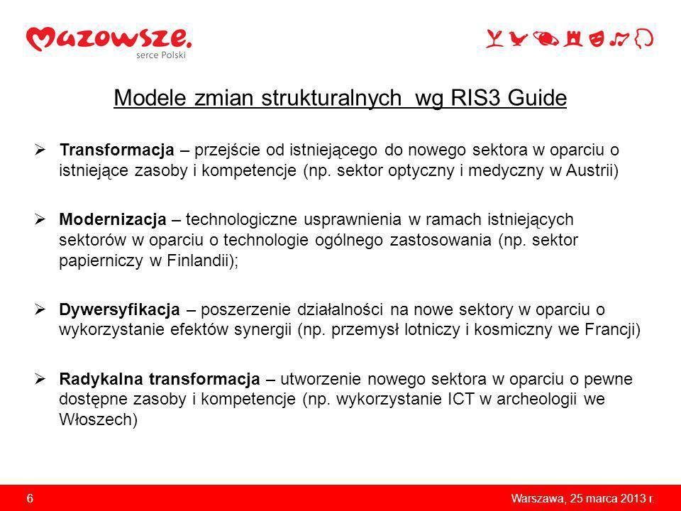 Modele zmian strukturalnych wg RIS3 Guide Transformacja – przejście od istniejącego do nowego sektora w oparciu o istniejące zasoby i kompetencje (np.