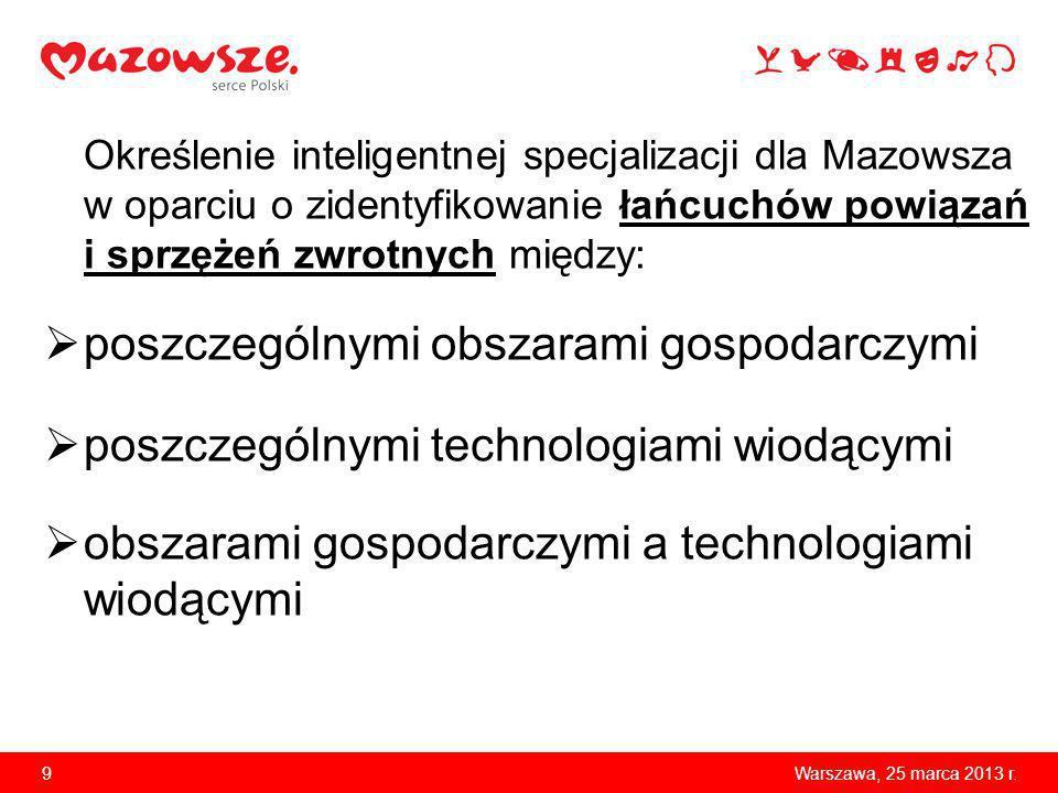 Określenie inteligentnej specjalizacji dla Mazowsza w oparciu o zidentyfikowanie łańcuchów powiązań i sprzężeń zwrotnych między: poszczególnymi obszar