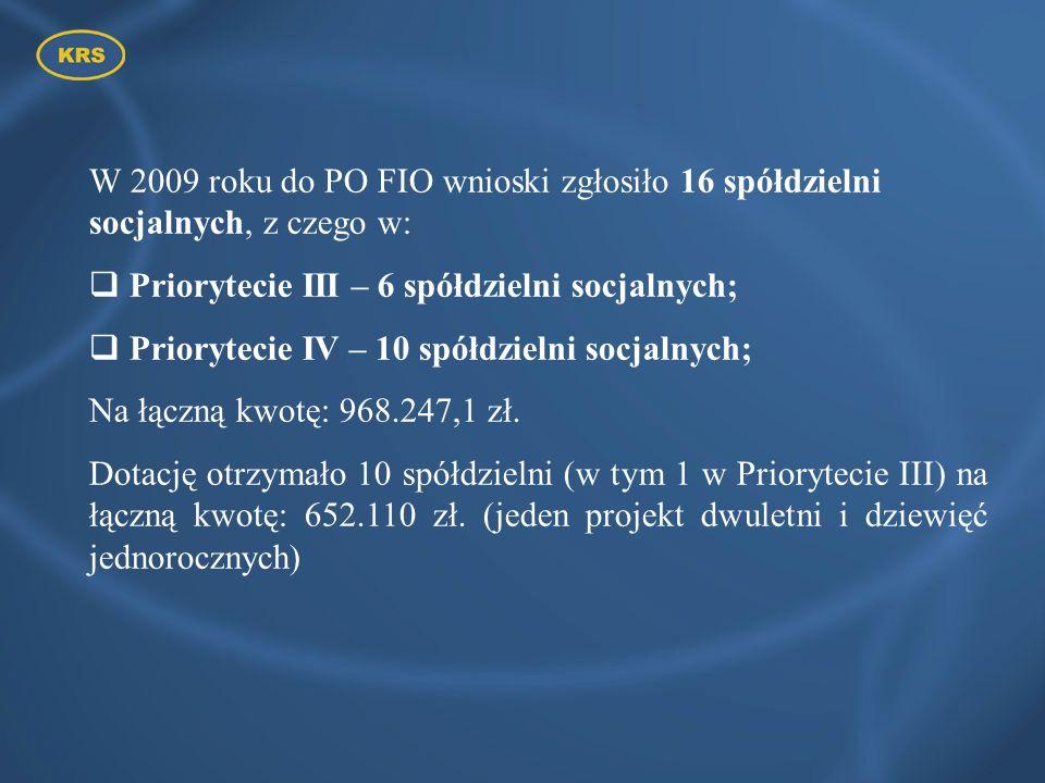W 2009 roku do PO FIO wnioski zgłosiło 16 spółdzielni socjalnych, z czego w: Priorytecie III – 6 spółdzielni socjalnych; Priorytecie IV – 10 spółdziel