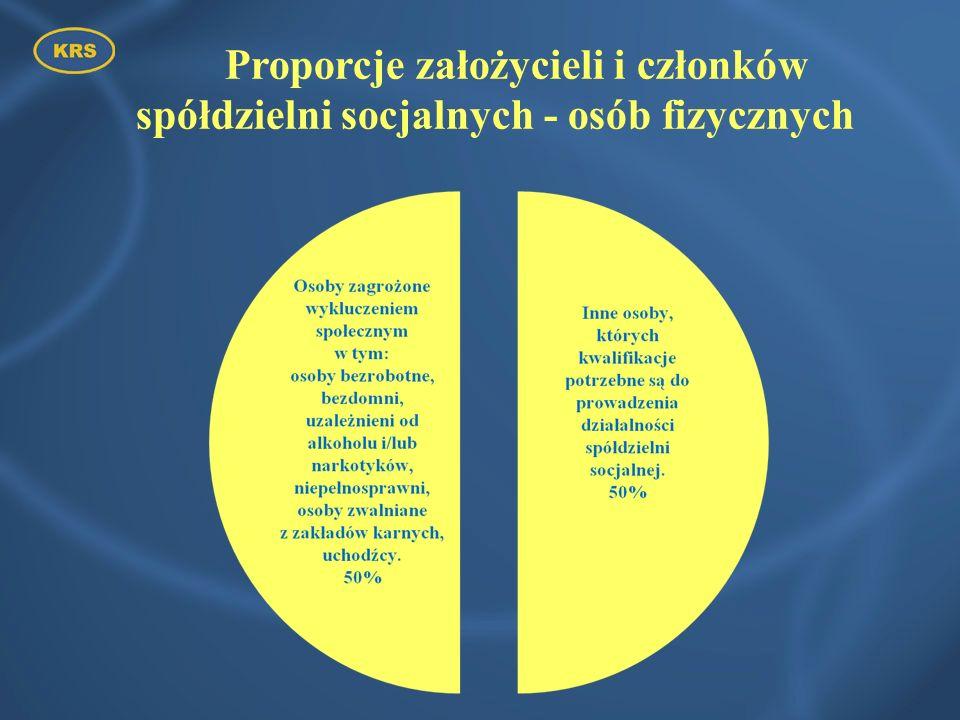 Możliwość preferencyjnego traktowania w ramach postępowań z zakresu zamówień publicznych dzięki tzw.