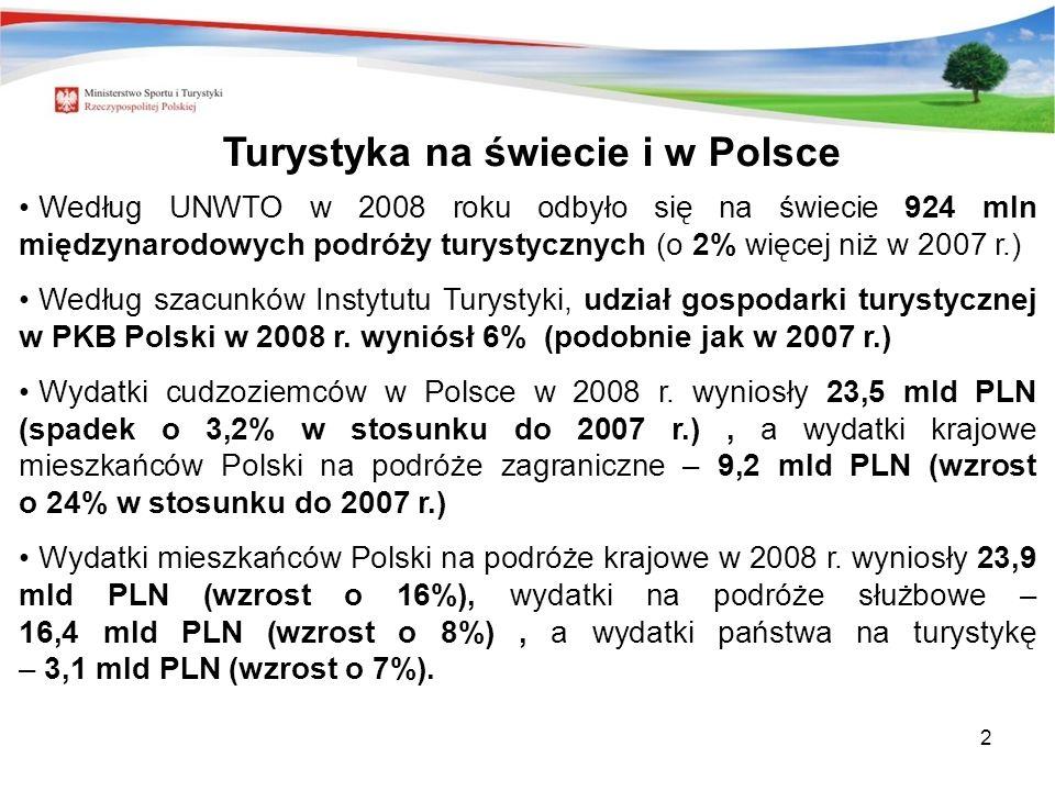 2 Według UNWTO w 2008 roku odbyło się na świecie 924 mln międzynarodowych podróży turystycznych (o 2% więcej niż w 2007 r.) Według szacunków Instytutu Turystyki, udział gospodarki turystycznej w PKB Polski w 2008 r.