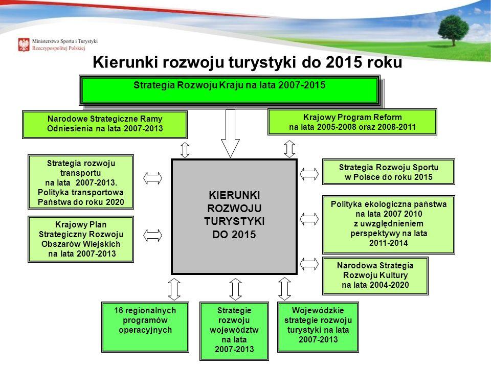 6 Strategia Rozwoju Kraju na lata 2007-2015 Narodowe Strategiczne Ramy Odniesienia na lata 2007-2013 Krajowy Program Reform na lata 2005-2008 oraz 2008-2011 KIERUNKI ROZWOJU TURYSTYKI DO 2015 Polityka ekologiczna państwa na lata 2007 2010 z uwzględnieniem perspektywy na lata 2011-2014 Narodowa Strategia Rozwoju Kultury na lata 2004-2020 Wojewódzkie strategie rozwoju turystyki na lata 2007-2013 Strategie rozwoju województw na lata 2007-2013 16 regionalnych programów operacyjnych Krajowy Plan Strategiczny Rozwoju Obszarów Wiejskich na lata 2007-2013 Strategia rozwoju transportu na lata 2007-2013.