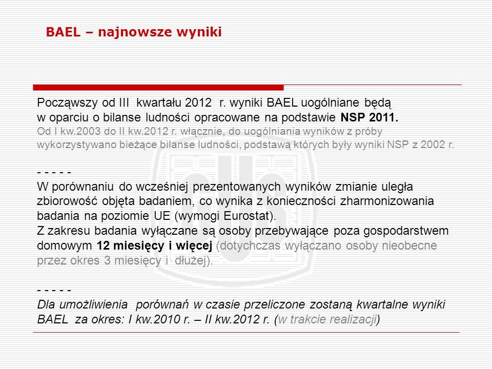 Począwszy od III kwartału 2012 r. wyniki BAEL uogólniane będą w oparciu o bilanse ludności opracowane na podstawie NSP 2011. Od I kw.2003 do II kw.201