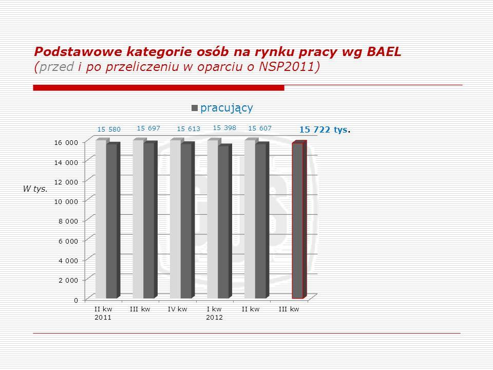 Podstawowe kategorie osób na rynku pracy wg BAEL (przed i po przeliczeniu w oparciu o NSP2011) W tys.