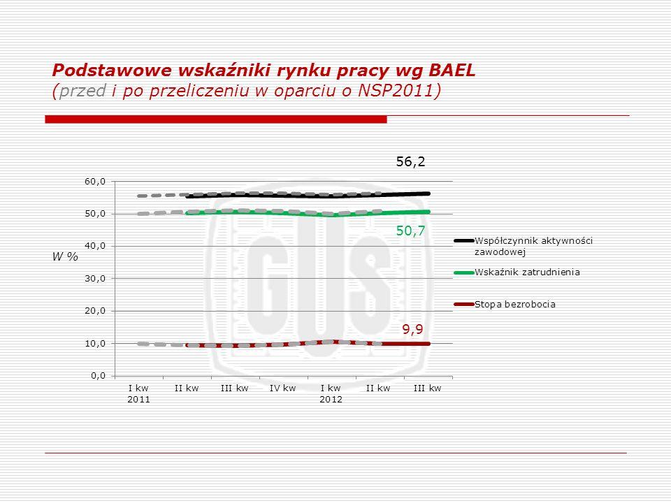 Podstawowe wskaźniki rynku pracy wg BAEL (przed i po przeliczeniu w oparciu o NSP2011) W %