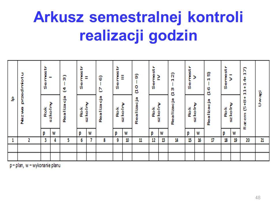 Arkusz semestralnej kontroli realizacji godzin 48