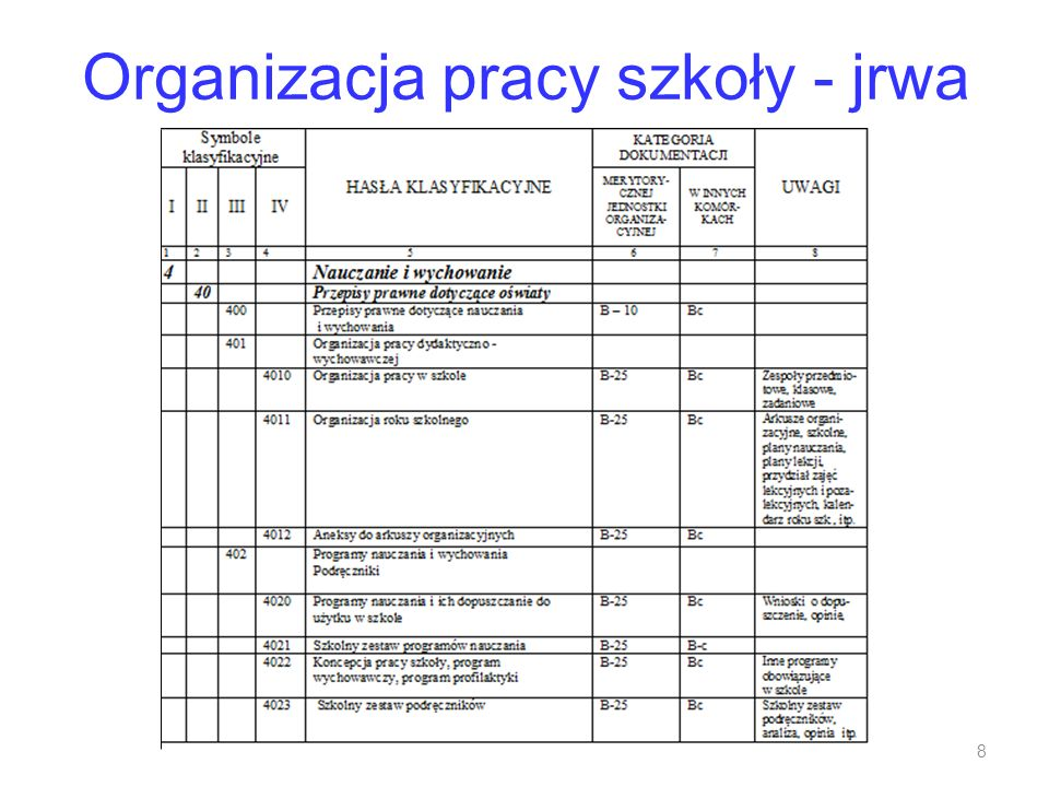Organizacja pracy szkoły - jrwa 8