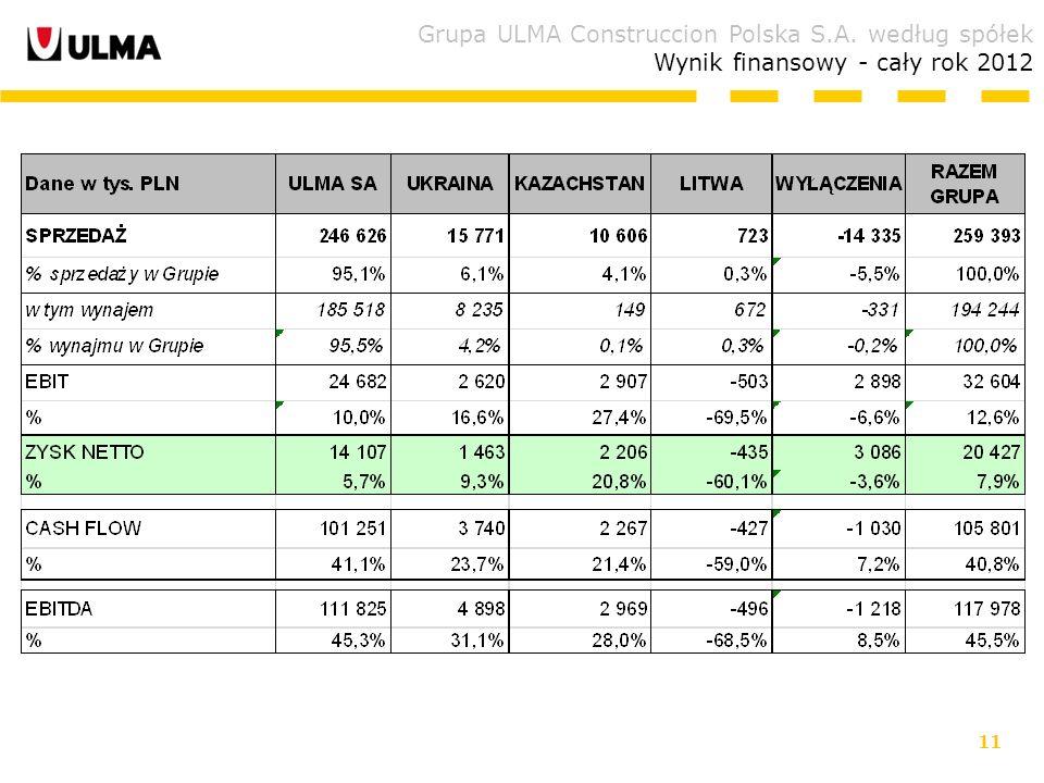 11 Grupa ULMA Construccion Polska S.A. według spółek Wynik finansowy - cały rok 2012