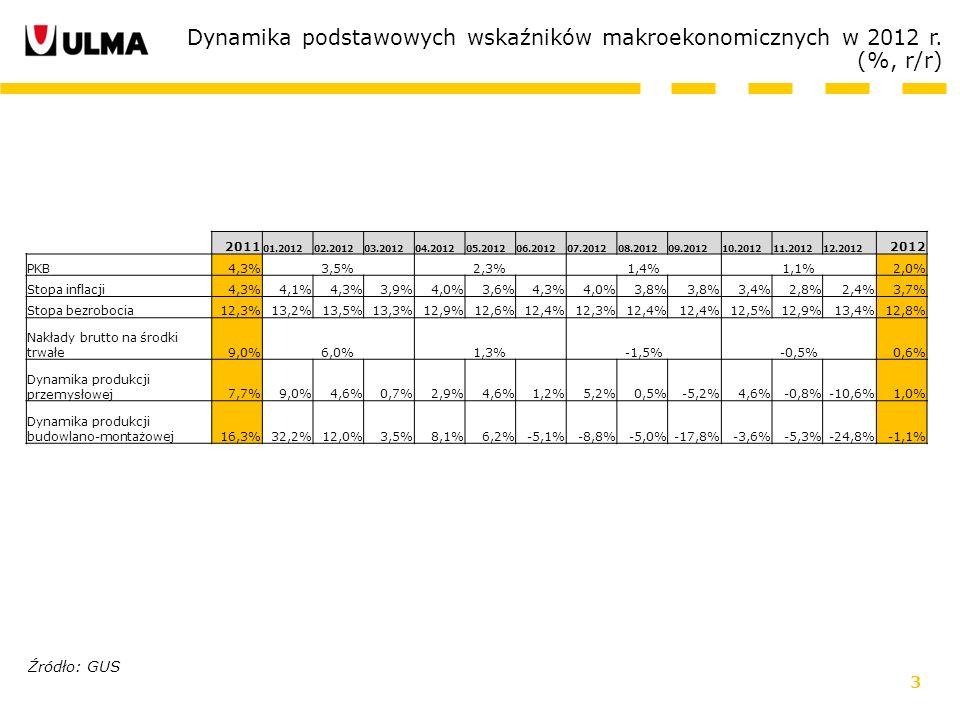 3 Dynamika podstawowych wskaźników makroekonomicznych w 2012 r. (%, r/r) Źródło: GUS 2011 01.201202.201203.201204.201205.201206.201207.201208.201209.2