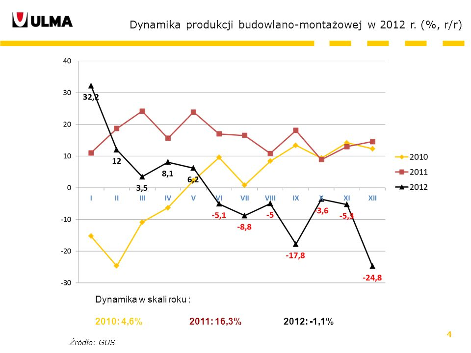 4 Dynamika produkcji budowlano-montażowej w 2012 r. (%, r/r) Dynamika w skali roku : 2010: 4,6% 2011: 16,3%2012: -1,1% Źródło: GUS