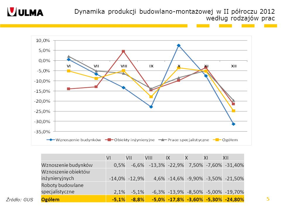 5 Dynamika produkcji budowlano-montażowej w II półroczu 2012 według rodzajów prac VIVIIVIIIIXXXIXII Wznoszenie budynków0,5%-6,6%-13,3%-22,9%7,50%-7,60%-31,40% Wznoszenie obiektów inżynieryjnych-14,0%-12,9%4,6%-14,6%-9,90%-3,50%-21,50% Roboty budowlane specjalistyczne2,1%-5,1%-6,3%-13,9%-8,50%-5,00%-19,70% Ogółem-5,1%-8,8%-5,0%-17,8%-3,60%-5,30%-24,80% Źródło: GUS