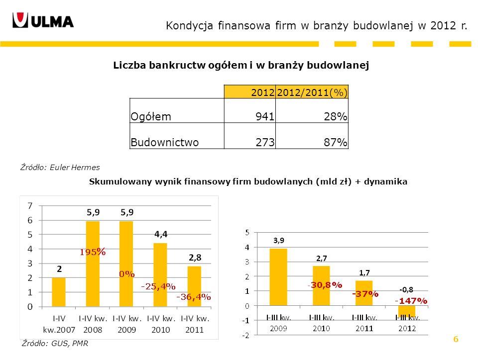 6 Liczba bankructw ogółem i w branży budowlanej Kondycja finansowa firm w branży budowlanej w 2012 r. Skumulowany wynik finansowy firm budowlanych (ml