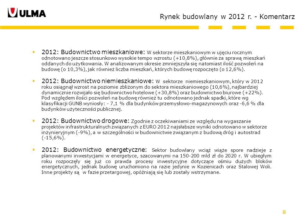 8 Rynek budowlany w 2012 r. - Komentarz 2012: Budownictwo mieszkaniowe: W sektorze mieszkaniowym w ujęciu rocznym odnotowano jeszcze stosunkowo wysoki