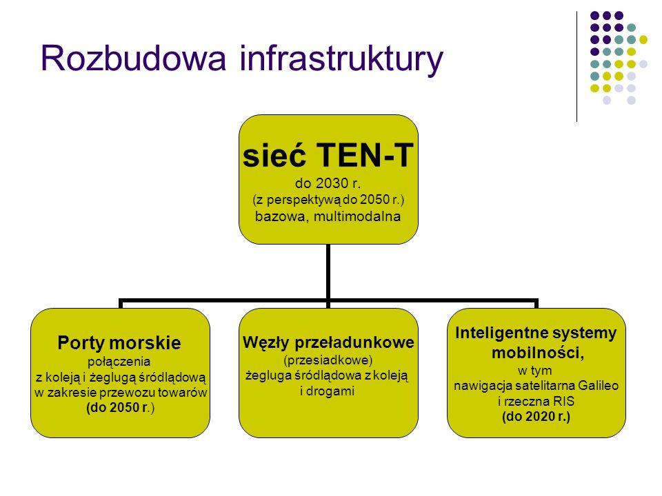 Rozbudowa infrastruktury sieć TEN-T do 2030 r. (z perspektywą do 2050 r.) bazowa, multimodalna Porty morskie połączenia z koleją i żeglugą śródlądową