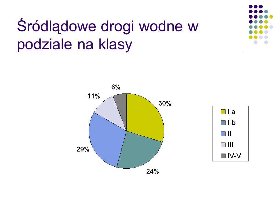 Program Odra 2006 - realizacja Za najważniejsze przedsięwzięcia mające na celu poprawę żeglowności Odrzańskiej Drogi Wodnej (ODW) uznano: - dokończenie budowy stopnia wodnego Malczyce oraz ewentualna w dalszej przyszłości budowa stopnia Lubiąż; - przebudowa jazów Chróścice, Ujście Nysy; - odtworzenie i modernizacja regulacji szlaku żeglownego na Odrze swobodnie płynącej; - wykonanie kapitalnych remontów i modernizacji śluz oraz szlaku żeglugowego na Kanale Gliwickim; - remont długich śluz pociągowych na odcinku skanalizowanym Odry.