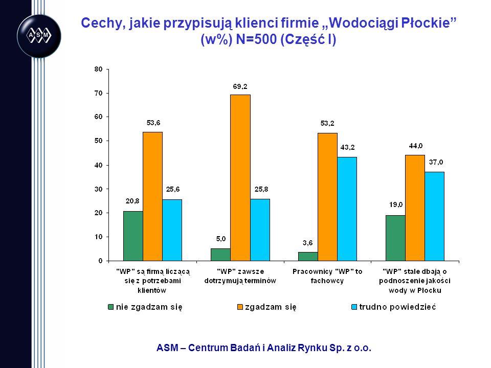ASM – Centrum Badań i Analiz Rynku Sp. z o.o. Cechy, jakie przypisują klienci firmie Wodociągi Płockie (w%) N=500 (Część I)