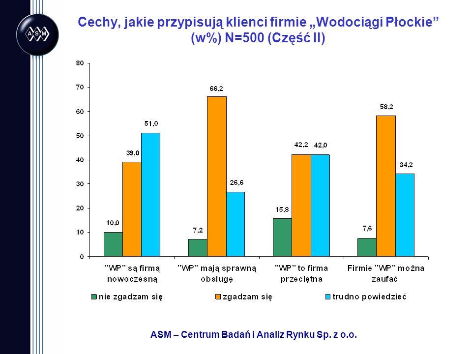 ASM – Centrum Badań i Analiz Rynku Sp. z o.o. Cechy, jakie przypisują klienci firmie Wodociągi Płockie (w%) N=500 (Część II)