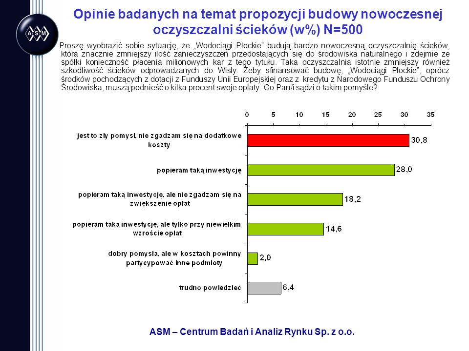 ASM – Centrum Badań i Analiz Rynku Sp. z o.o. Opinie badanych na temat propozycji budowy nowoczesnej oczyszczalni ścieków (w%) N=500 Proszę wyobrazić