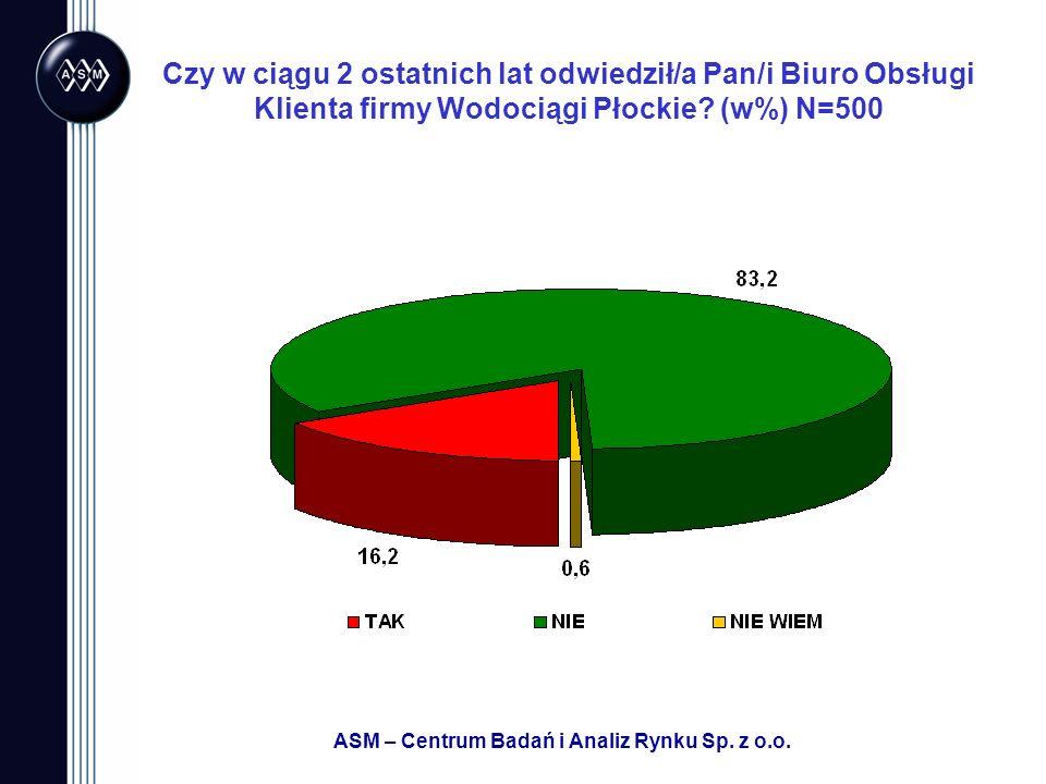 ASM – Centrum Badań i Analiz Rynku Sp. z o.o. Czy w ciągu 2 ostatnich lat odwiedził/a Pan/i Biuro Obsługi Klienta firmy Wodociągi Płockie? (w%) N=500