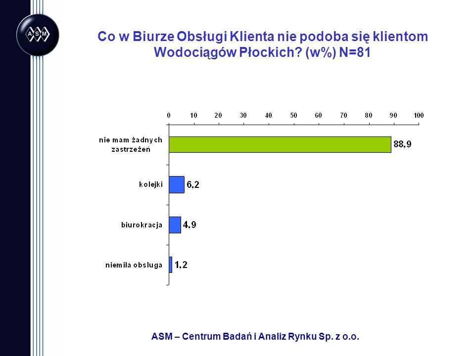 ASM – Centrum Badań i Analiz Rynku Sp. z o.o. Co w Biurze Obsługi Klienta nie podoba się klientom Wodociągów Płockich? (w%) N=81