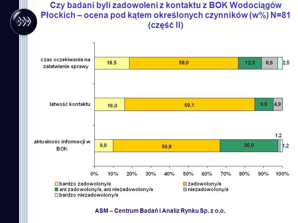 ASM – Centrum Badań i Analiz Rynku Sp. z o.o. Czy badani byli zadowoleni z kontaktu z BOK Wodociągów Płockich – ocena pod kątem określonych czynników