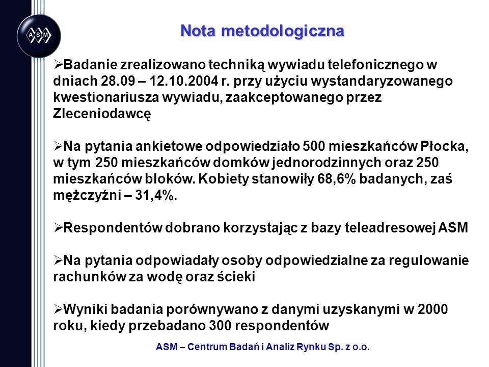 ASM – Centrum Badań i Analiz Rynku Sp. z o.o. Nota metodologiczna Badanie zrealizowano techniką wywiadu telefonicznego w dniach 28.09 – 12.10.2004 r.