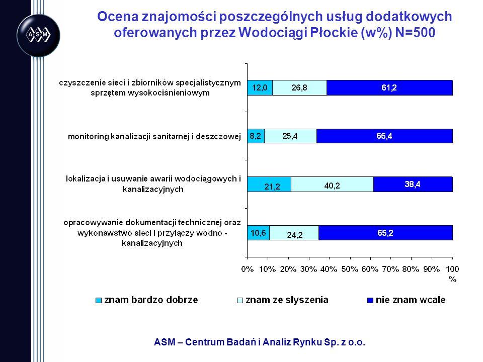 ASM – Centrum Badań i Analiz Rynku Sp. z o.o. Ocena znajomości poszczególnych usług dodatkowych oferowanych przez Wodociągi Płockie (w%) N=500