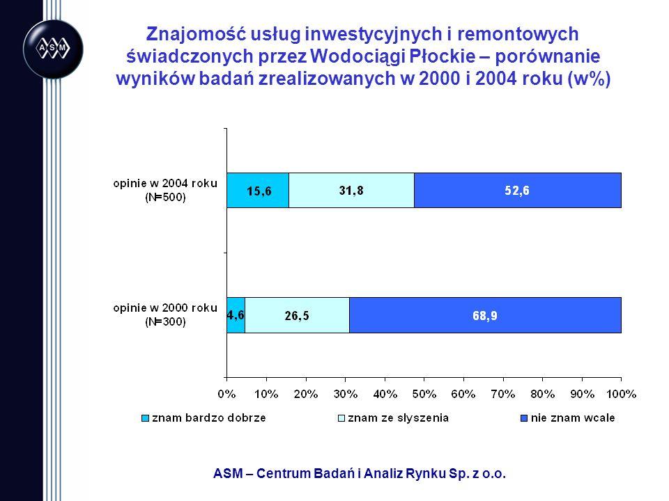ASM – Centrum Badań i Analiz Rynku Sp. z o.o. Znajomość usług inwestycyjnych i remontowych świadczonych przez Wodociągi Płockie – porównanie wyników b