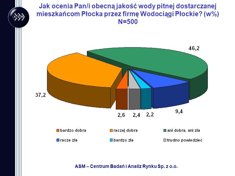 ASM – Centrum Badań i Analiz Rynku Sp. z o.o. Jak ocenia Pan/i obecną jakość wody pitnej dostarczanej mieszkańcom Płocka przez firmę Wodociągi Płockie