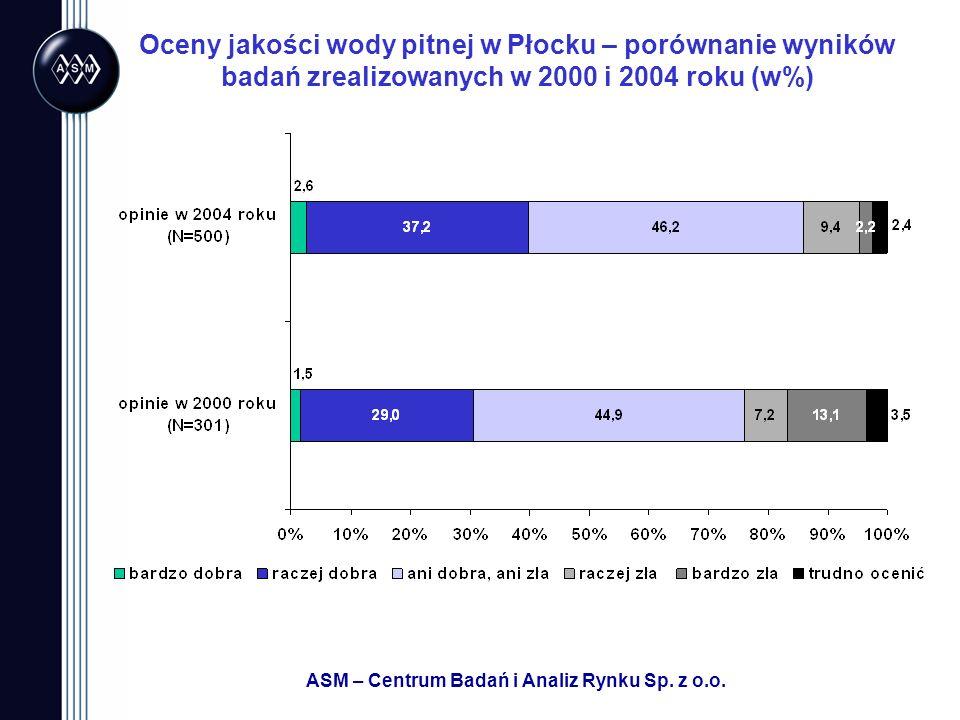 ASM – Centrum Badań i Analiz Rynku Sp. z o.o. Oceny jakości wody pitnej w Płocku – porównanie wyników badań zrealizowanych w 2000 i 2004 roku (w%)