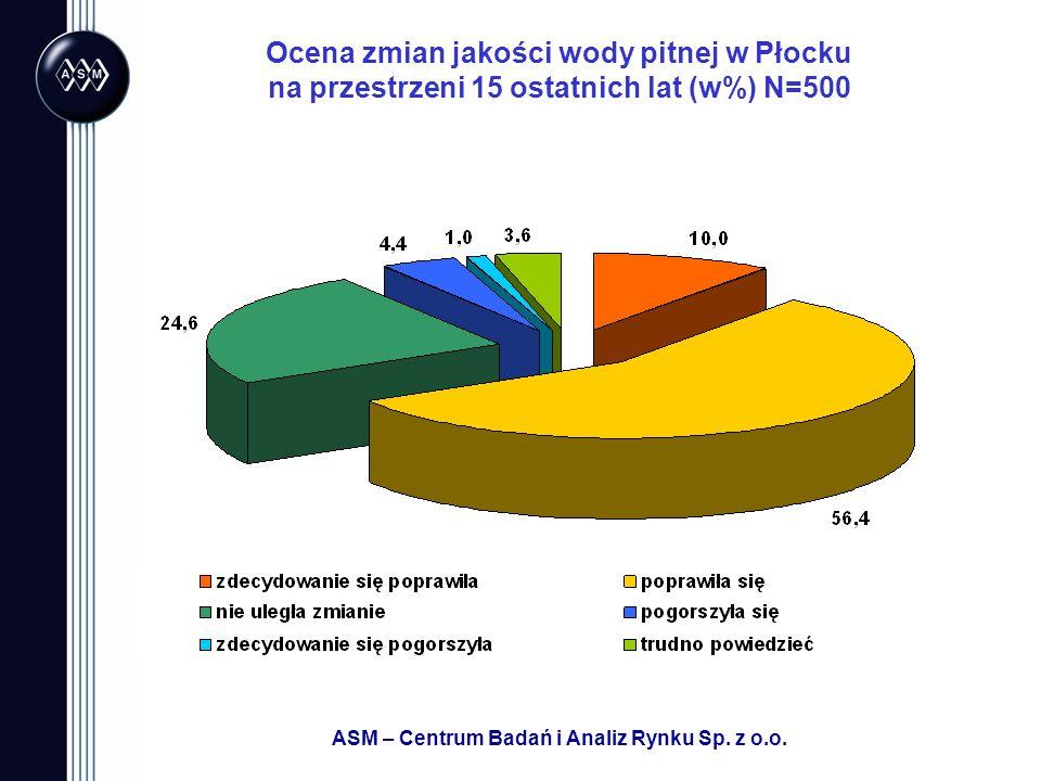 ASM – Centrum Badań i Analiz Rynku Sp. z o.o. Ocena zmian jakości wody pitnej w Płocku na przestrzeni 15 ostatnich lat (w%) N=500