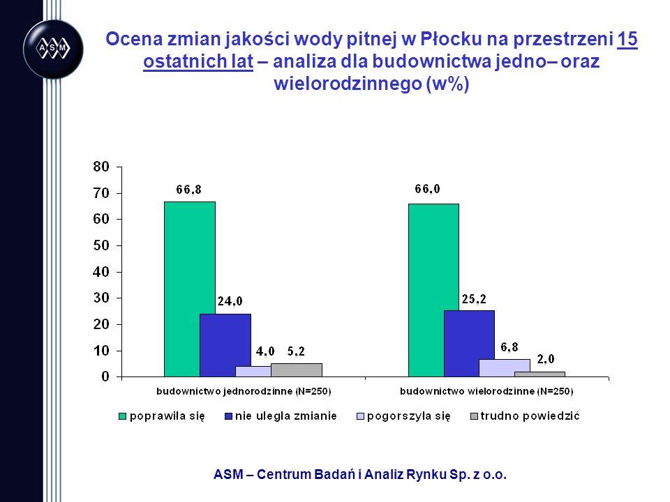 ASM – Centrum Badań i Analiz Rynku Sp. z o.o. Ocena zmian jakości wody pitnej w Płocku na przestrzeni 15 ostatnich lat – analiza dla budownictwa jedno