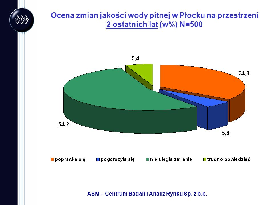 ASM – Centrum Badań i Analiz Rynku Sp. z o.o. Ocena zmian jakości wody pitnej w Płocku na przestrzeni 2 ostatnich lat (w%) N=500