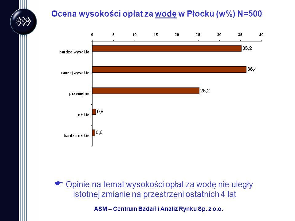 ASM – Centrum Badań i Analiz Rynku Sp. z o.o. Ocena wysokości opłat za wodę w Płocku (w%) N=500 Opinie na temat wysokości opłat za wodę nie uległy ist