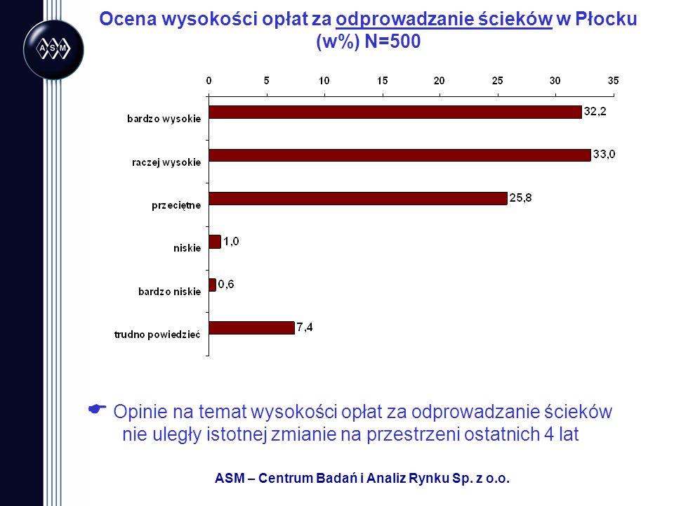 ASM – Centrum Badań i Analiz Rynku Sp. z o.o. Ocena wysokości opłat za odprowadzanie ścieków w Płocku (w%) N=500 Opinie na temat wysokości opłat za od