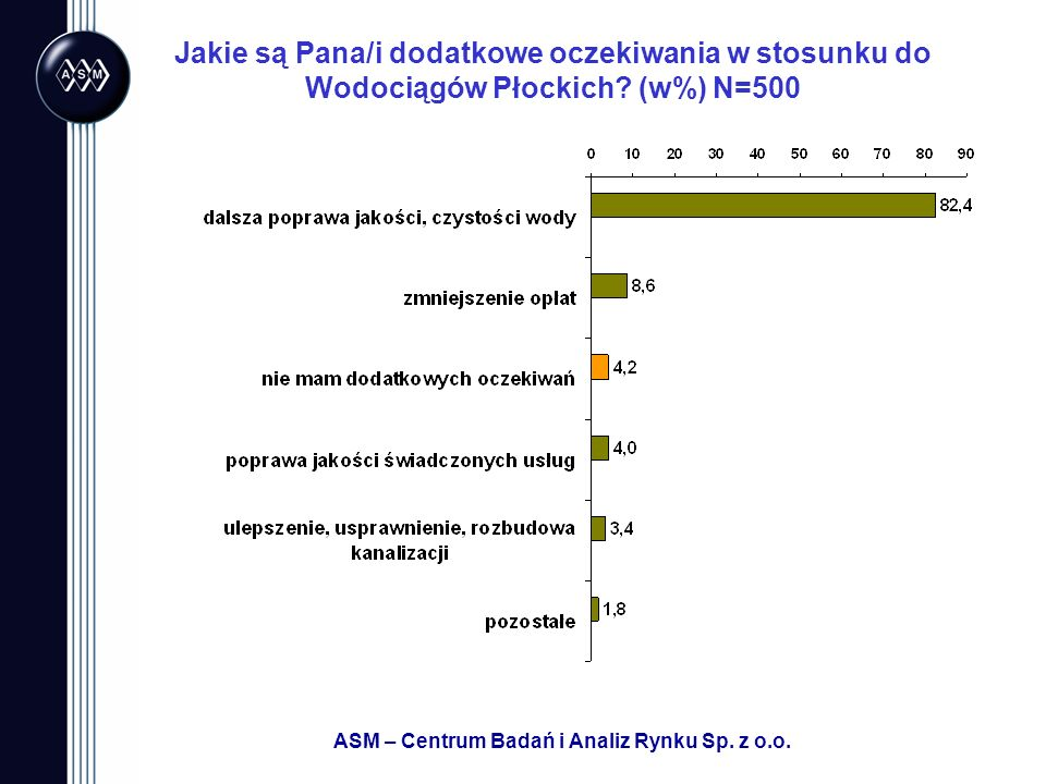 ASM – Centrum Badań i Analiz Rynku Sp. z o.o. Jakie są Pana/i dodatkowe oczekiwania w stosunku do Wodociągów Płockich? (w%) N=500