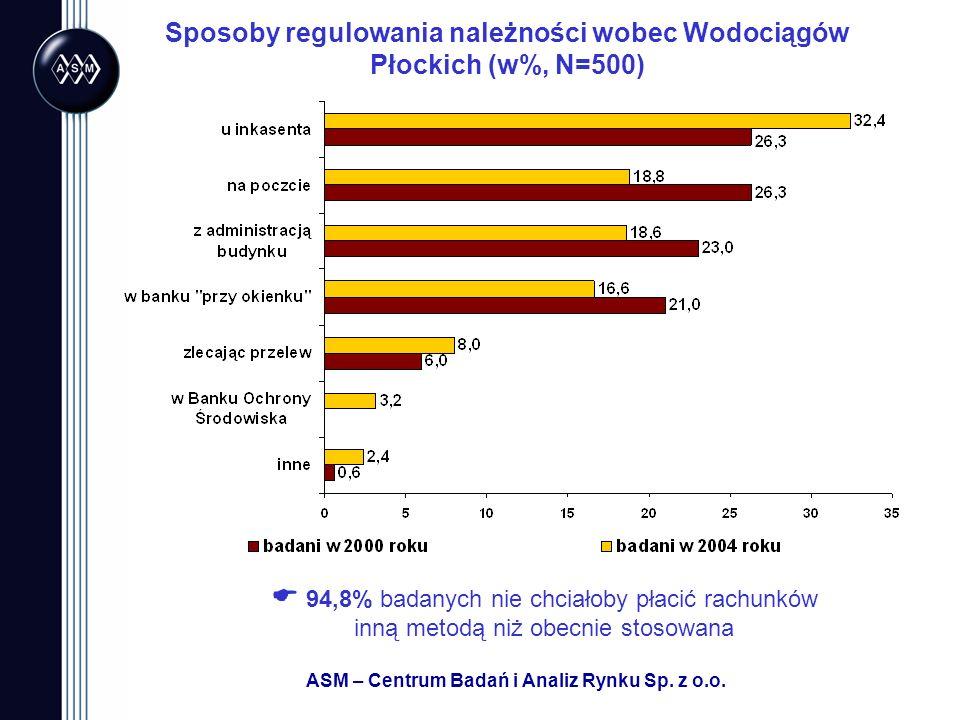 ASM – Centrum Badań i Analiz Rynku Sp. z o.o. Sposoby regulowania należności wobec Wodociągów Płockich (w%, N=500) 94,8% badanych nie chciałoby płacić