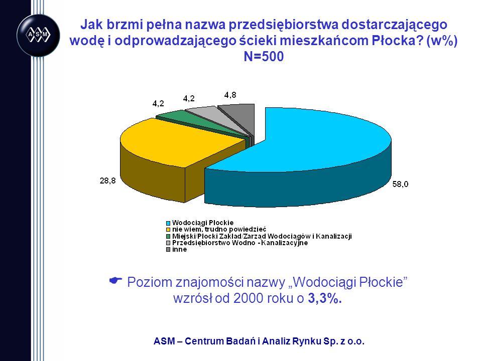 ASM – Centrum Badań i Analiz Rynku Sp.z o.o.